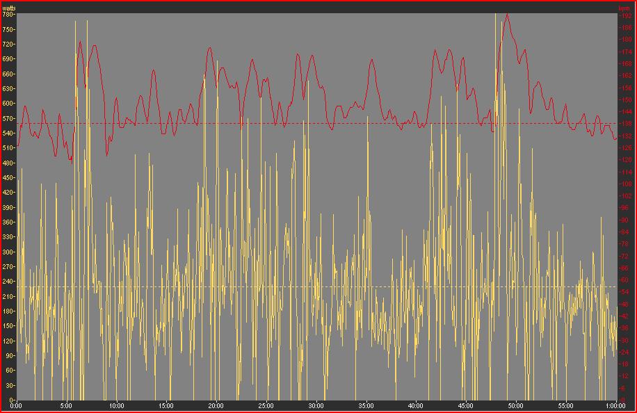 Entrenamiento y ciclismo vatios grafico 4