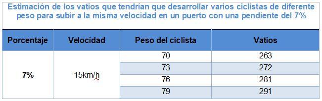entrenamiento y ciclismo vatios tabla 2.