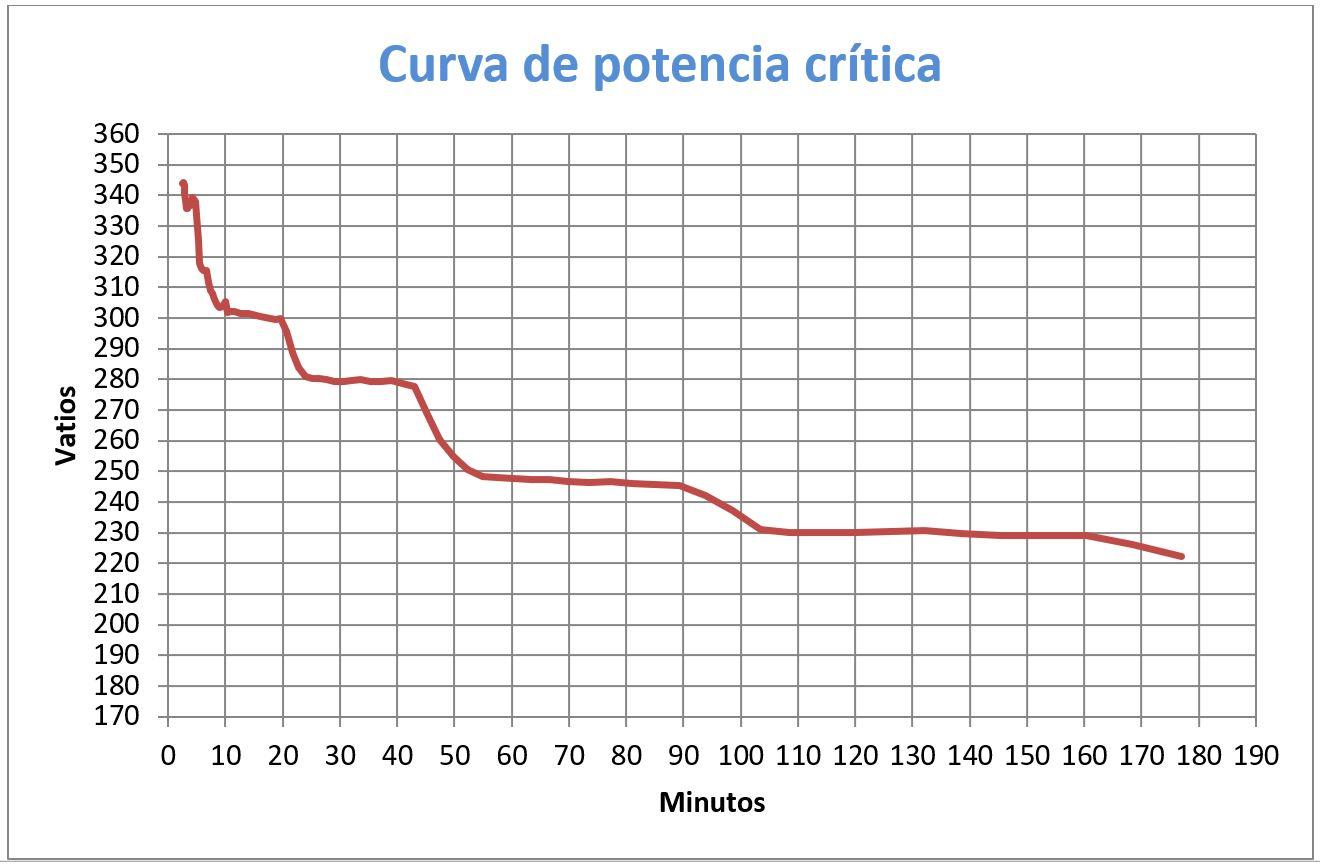 Ciclismo y entrenamiento vatios gráfico 1
