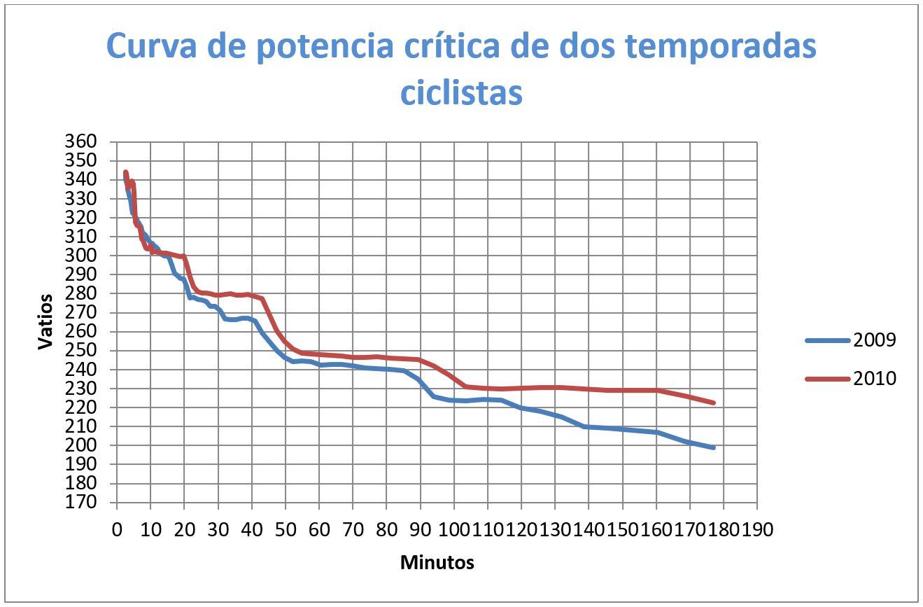 Ciclismo y Entrenamiento Vatios Gráfico 2Ciclismo y Entrenamiento Vatios Gráfico 2